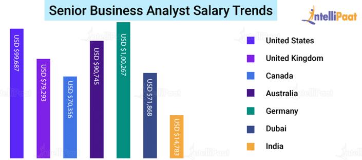 Senior Business Analyst Salary Trends