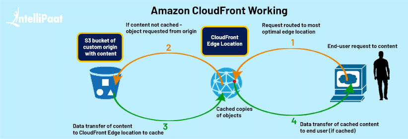 Amazon CloudFront Working