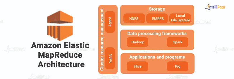 Amazon Elastic MapReduce Architecture