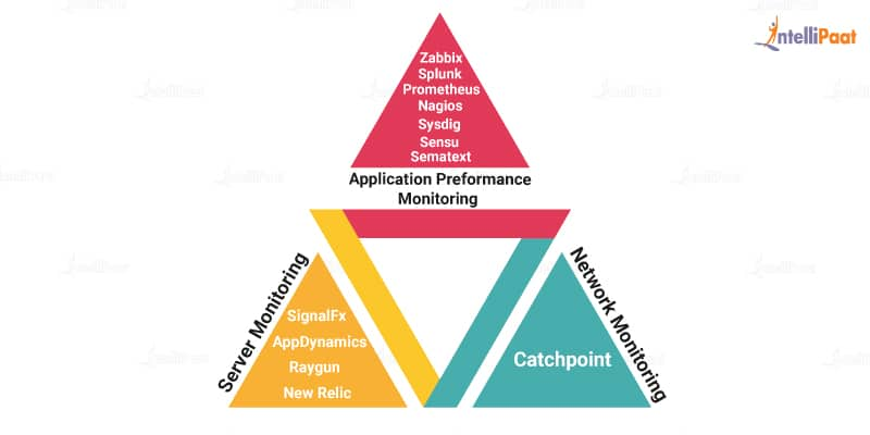 different types of monitoring tools in DevOps