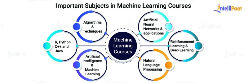 Important Subjects: Machine Learning Course Syllabus
