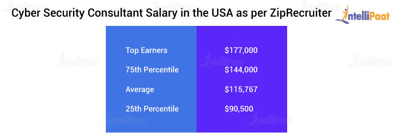 Cyber Security Consultant Salary in the USA