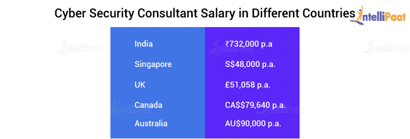 Cyber Security Consultant Salary in Different Countries