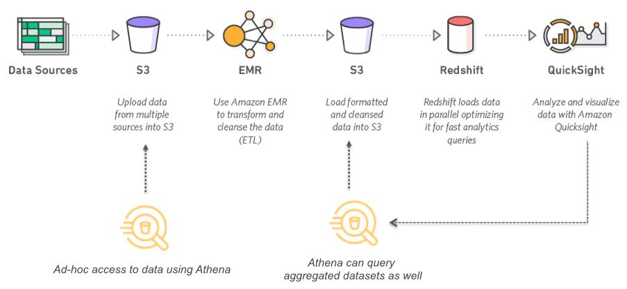 Use case of AWS Athena