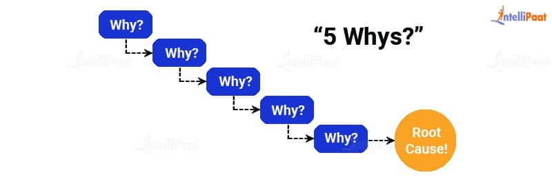 5 Whys in Business analysis
