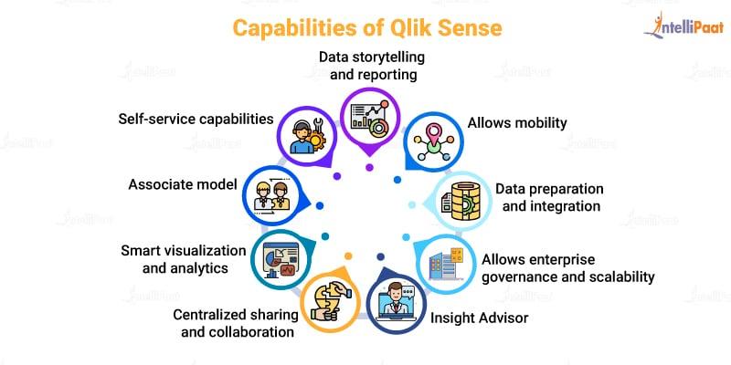 Capabilities of Qlik Sense