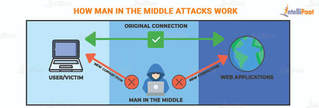 how Man In The Middle Attack works