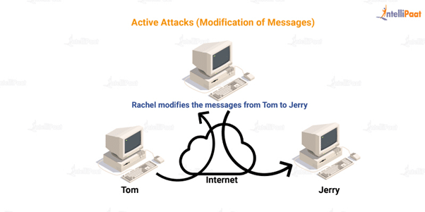 active attacks (modification of messages)