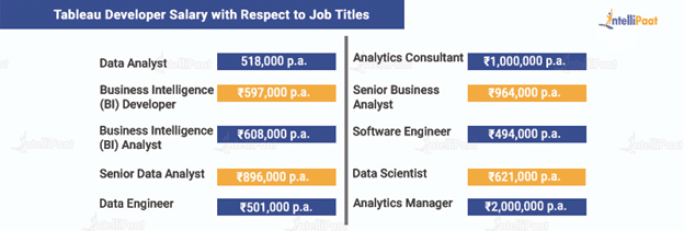 Tableau Developer Salary with Respect to Job Titles