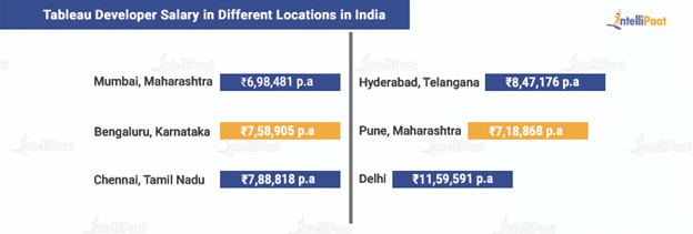 Tableau Developer Salary in Different Locations in India