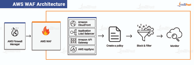 AWS WAF Architecture