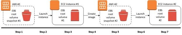 Steps to create an Amazon EBS - backed AMI.