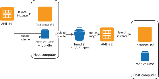 Steps to create an instance store-backed Linux AMI.