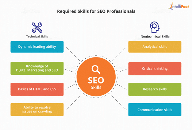 Required skills for SEO professionals