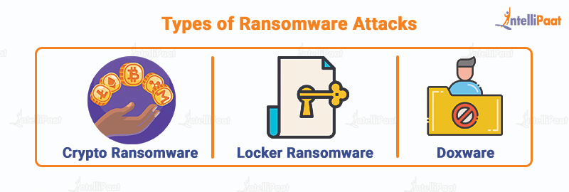 Types of ransomware attacks