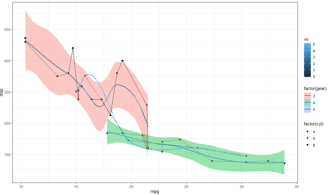 Turning off some legends in a ggplot - Intellipaat Community