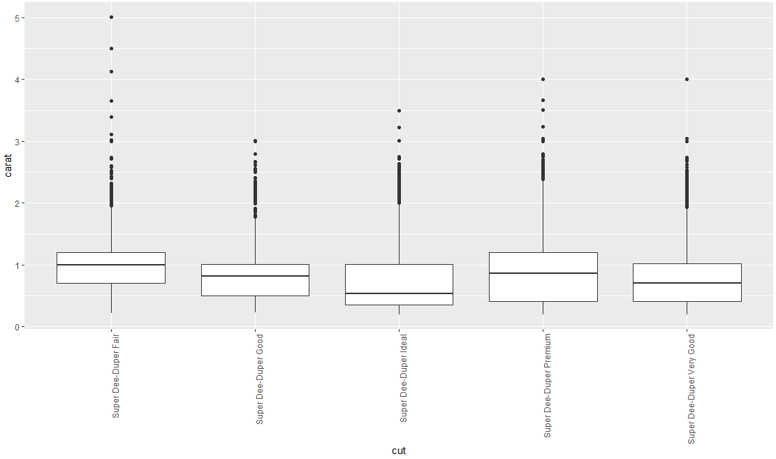 Rotating and spacing axis labels in ggplot2 - Intellipaat Community