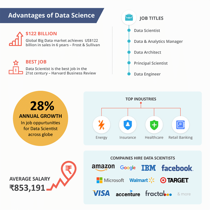 Advantages of Data Science Course