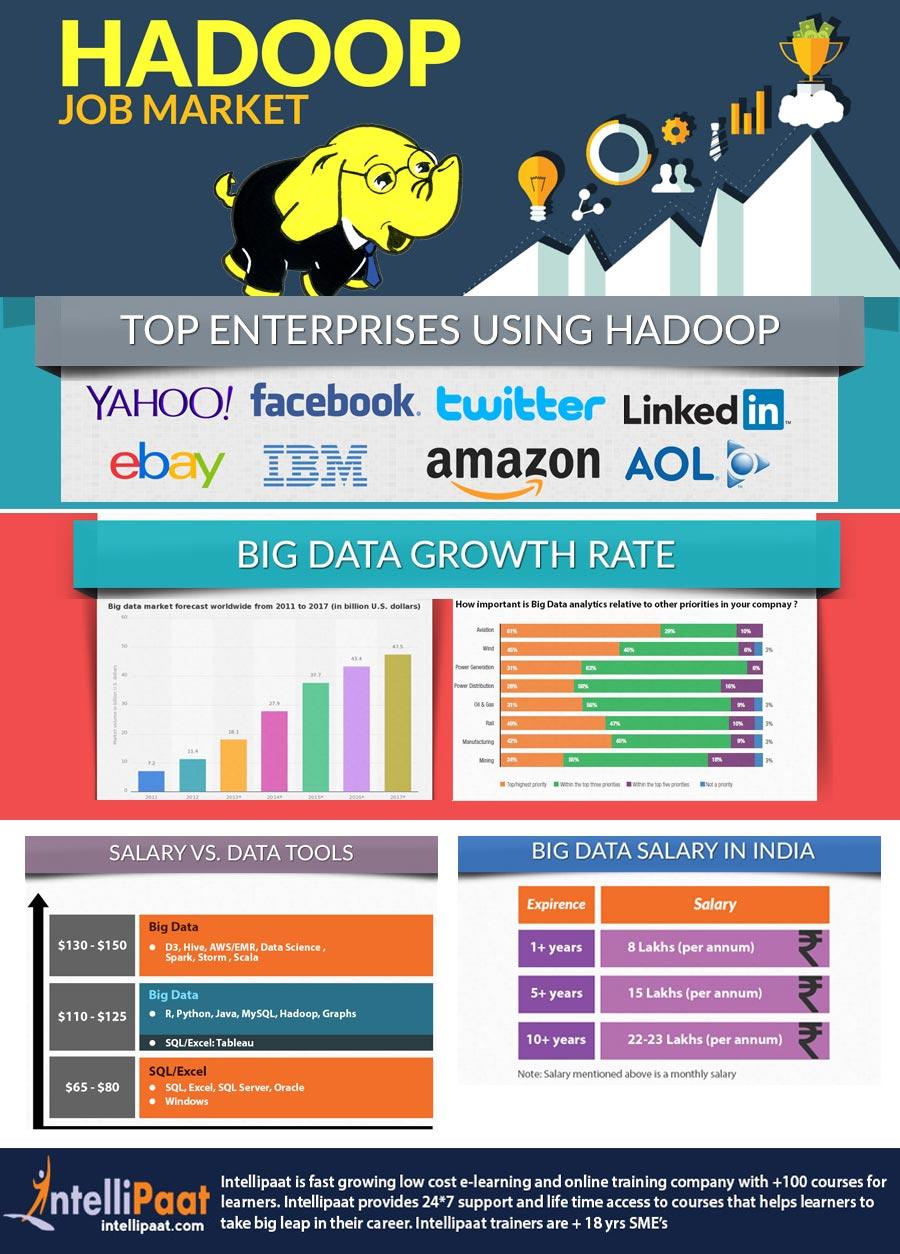 Hadoop-job-market-1