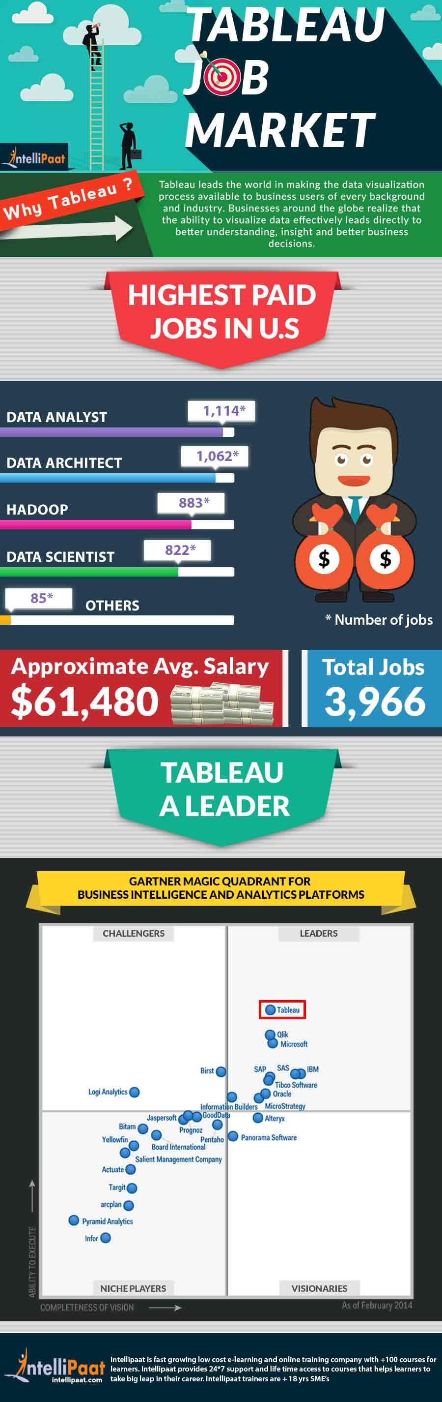 Tableau-Job-Market1