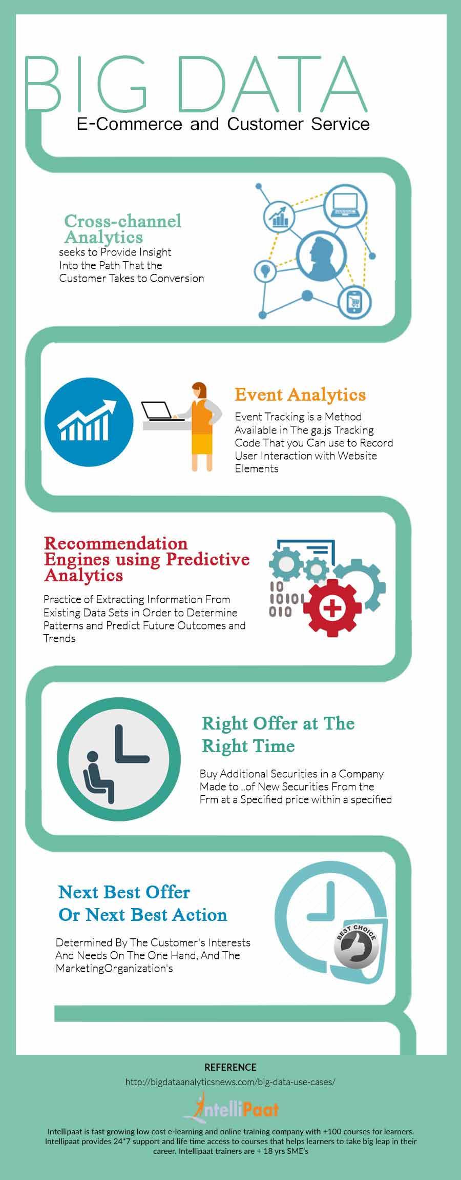 Big-Data-E-Commerce-and-Customer-Service