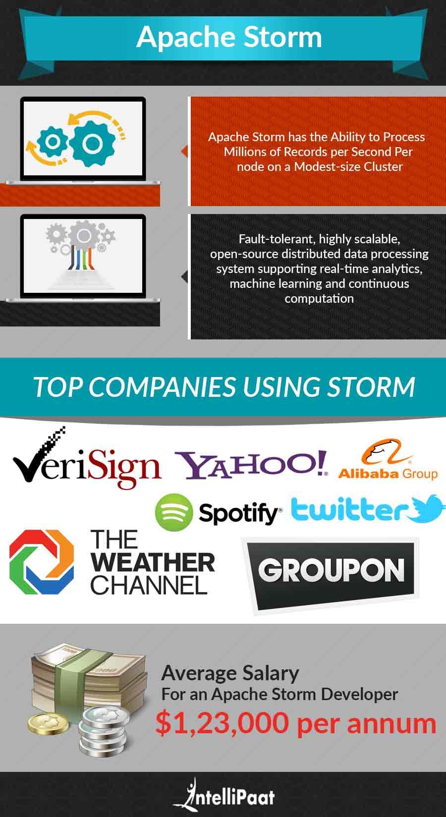 Apache-Storm-Infographic