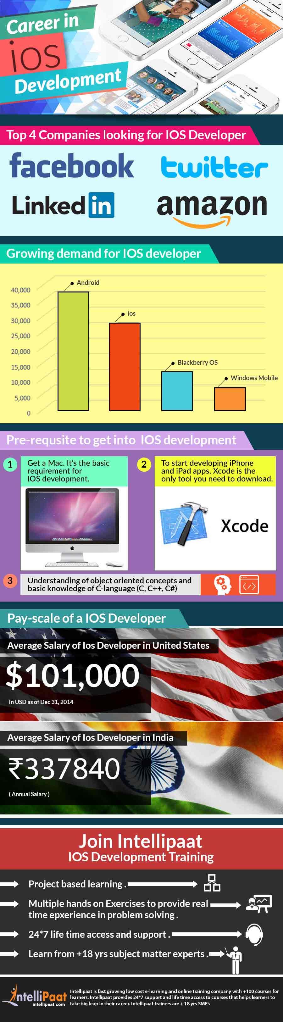 Career-in-IOS-Development