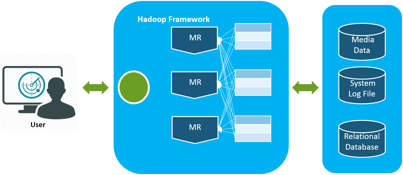 Introduction To Apache Hadoop - Architecture, Ecosystem