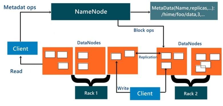 HDFS Online Tutorial - HDFS Overview - Intellipaat