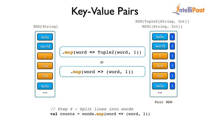 Working with Key Value Pairs