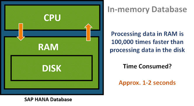 SAP HANA Database In memory database