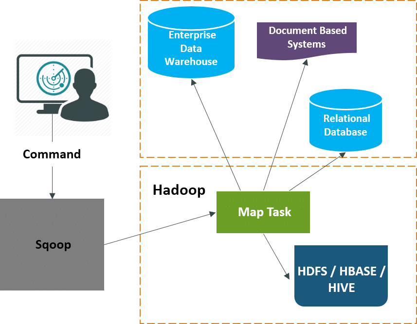 Export Hive Table To Excel
