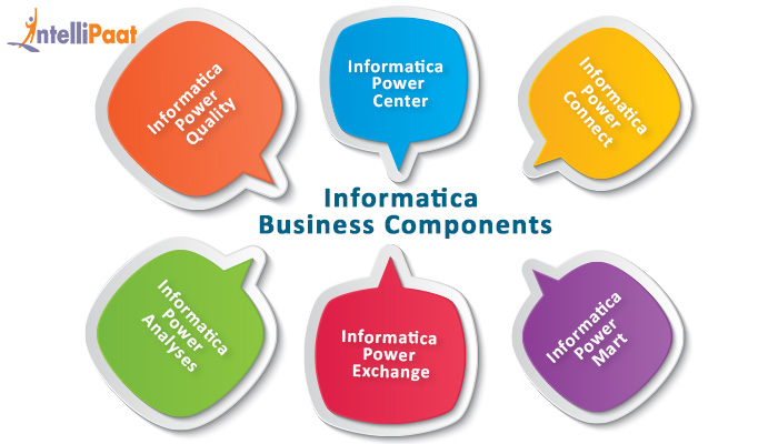 Informatica Business Components