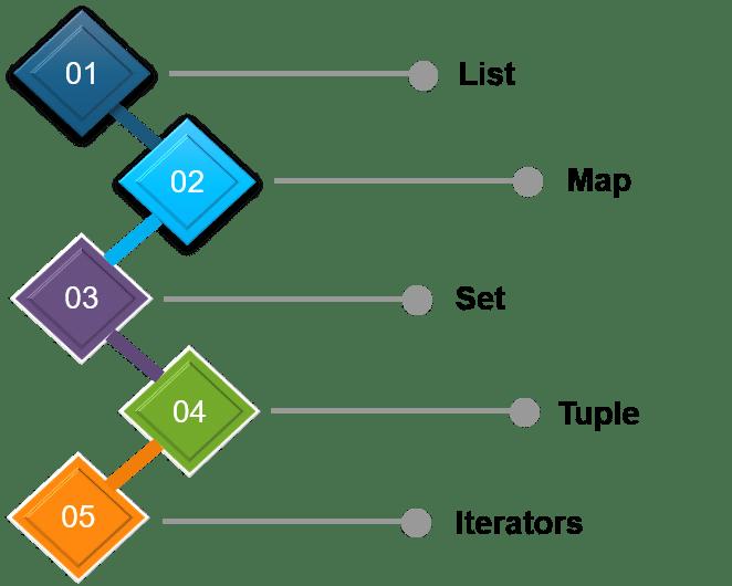 Scala Collections - Scala Tutorial | Intellipaat com