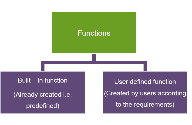 Scala Functions and Closures - Scala Tutorial | Intellipaat com