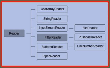 Character input stream