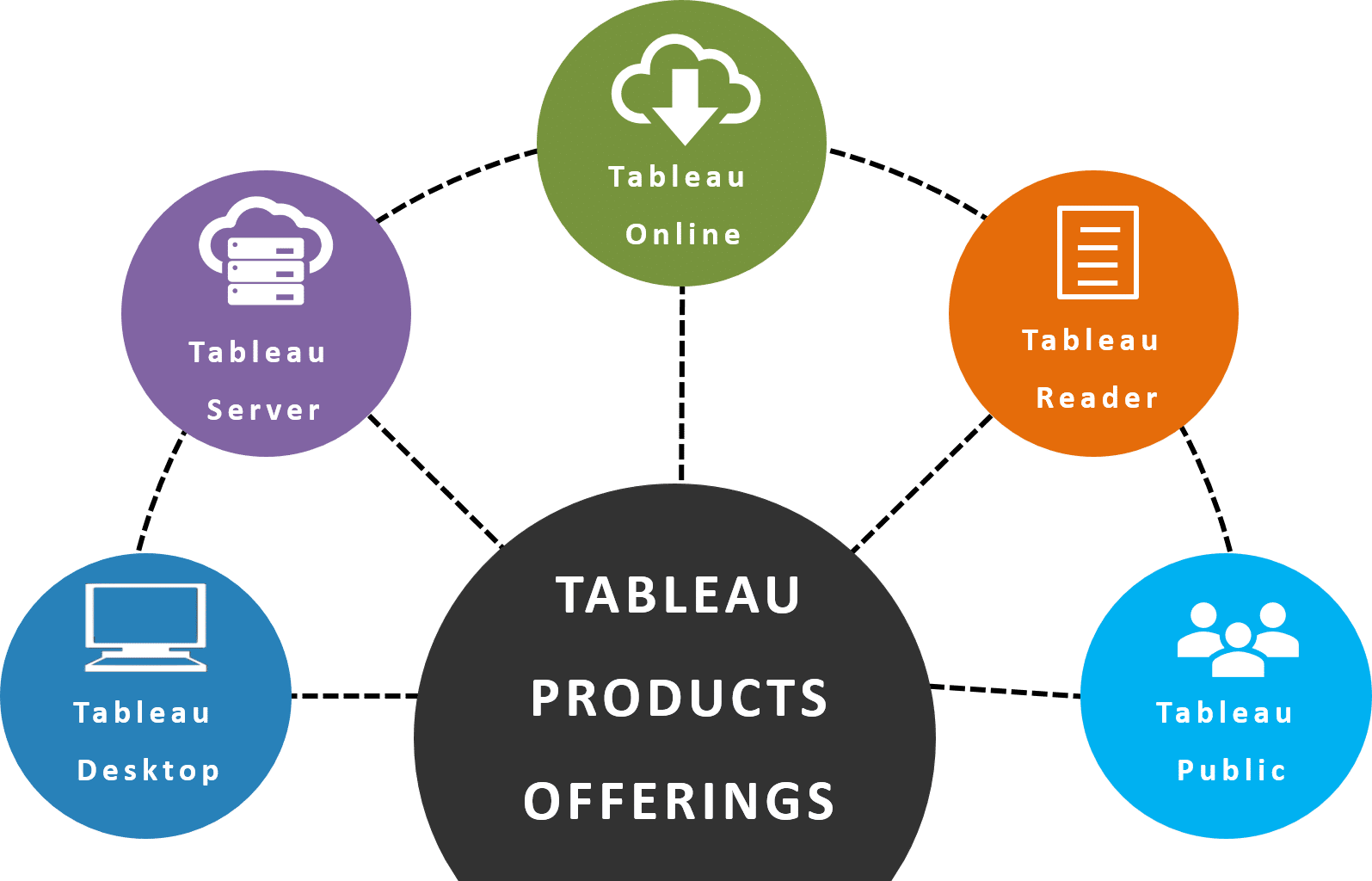 Introduction to Tableau - Tableau Tutorial | Intellipaat com