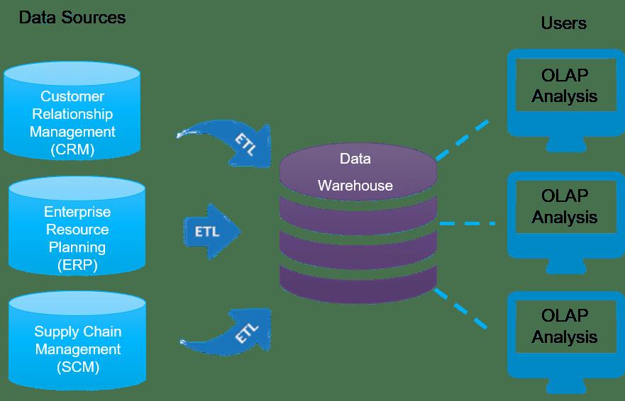 Data Warehouse Overview Data Warehouse Tutorial Intellipaat Com