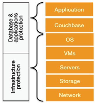 Security in Couchbase