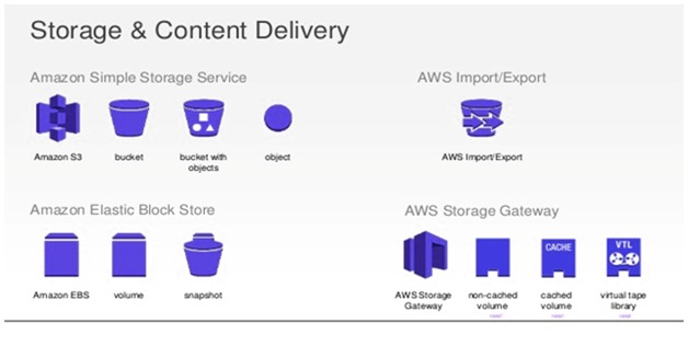 Storage and Content Delivery