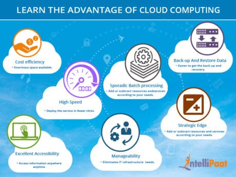 Advantages And Disadvantages Of Cloud Computing - Intellipaat