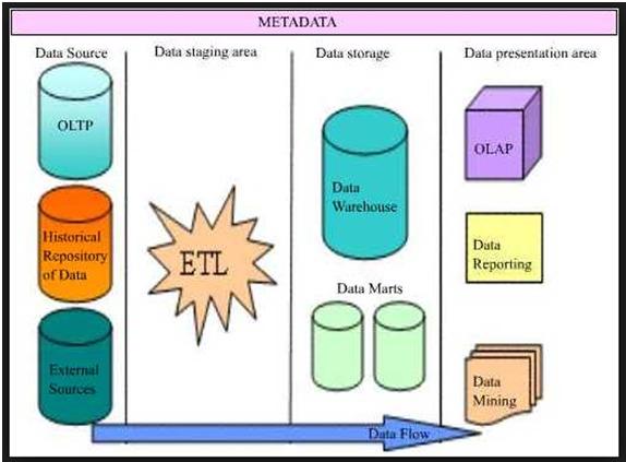 ETL Testing Process