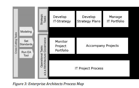 Enterprise IT Architecture - Togaf