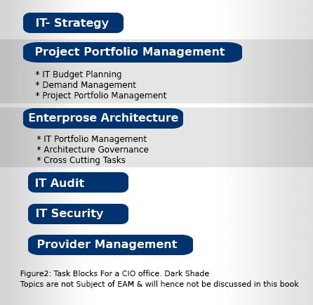 IT Strategy Togaf