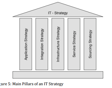 TOGAF and IT Strategy