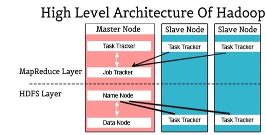 The Hadoop High level Architecture