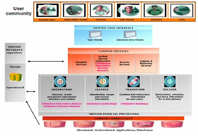 Ibm Information Server Architecture Intellipaat Blog