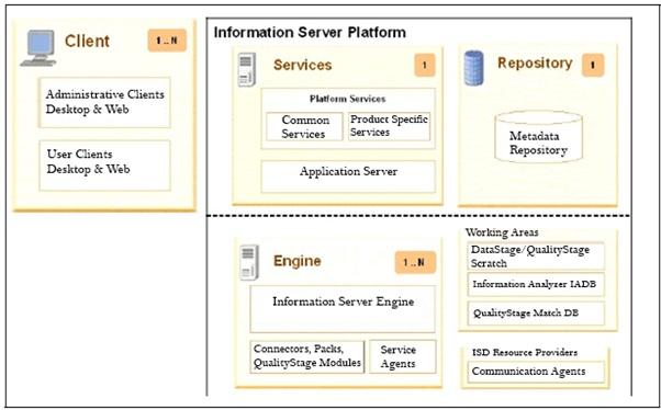 IBM Information Server Architecture - Intellipaat Blog
