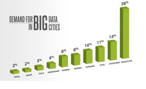 demand big data cities