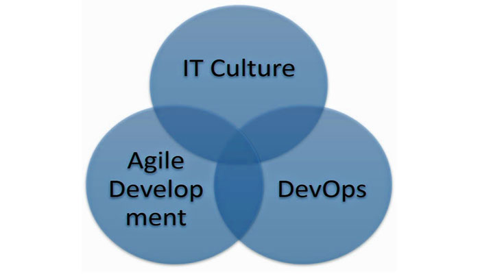 DevOps and Agile